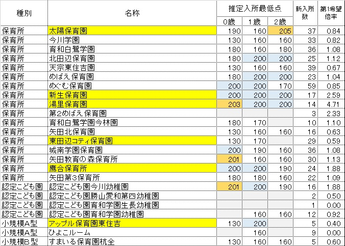 h28_kekka_higashisumiyoshi2