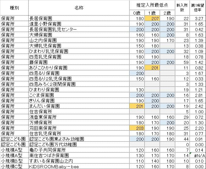 h28_kekka_sumiyoshi2