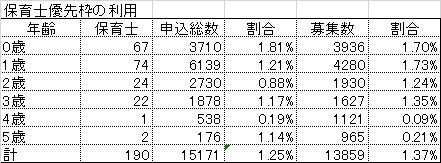 h29_moushikomi_bunseki_hoikushi
